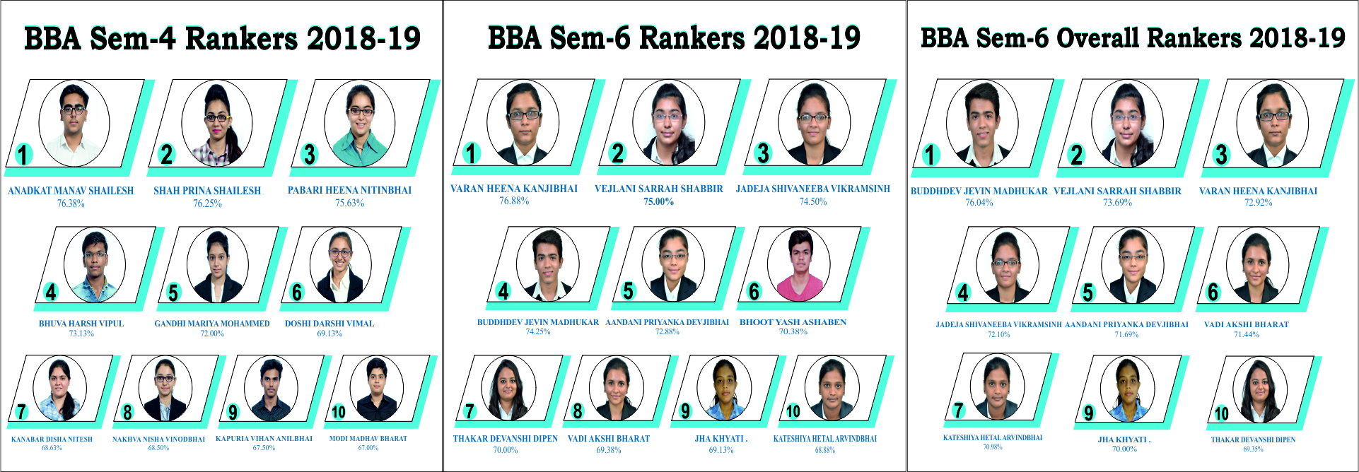 BBA Rankers 2018-19